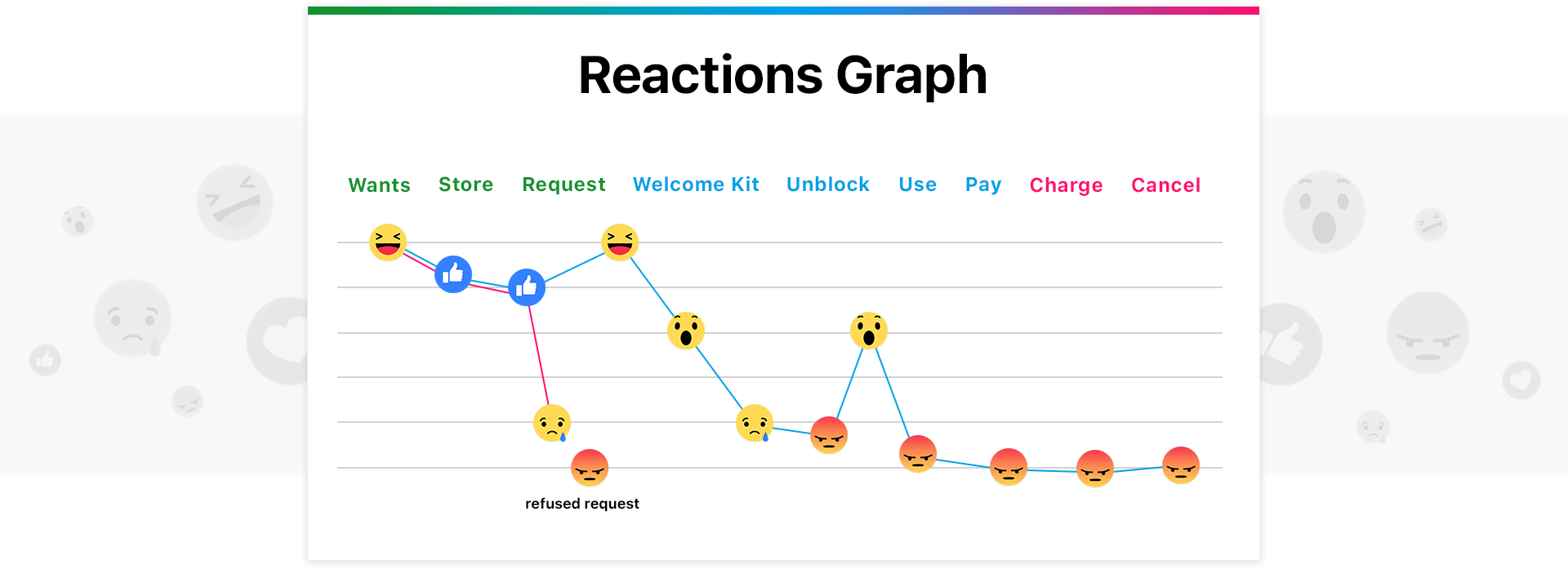 REACTIONS GRAPH